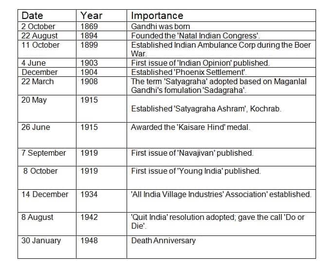 important gates on mahatma gandhi